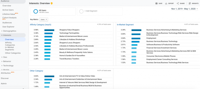Google-Analytics-audience-interests-768x343-1.png