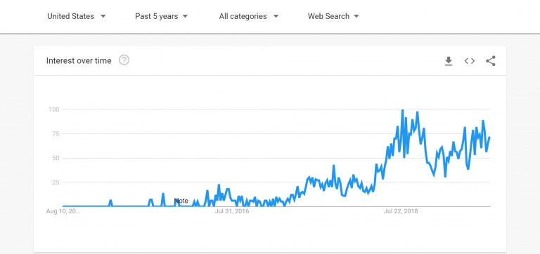 google-trends-products-03-min-768x362.png