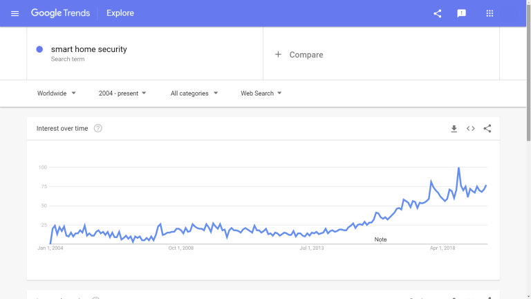 smart-home-security-google-trends-min-768x432-1.png