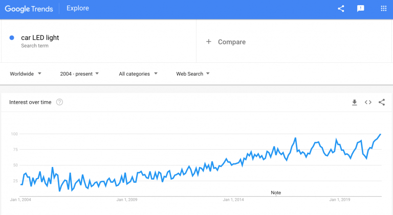 car-LED-light-google-trends-min-768x421-1.png