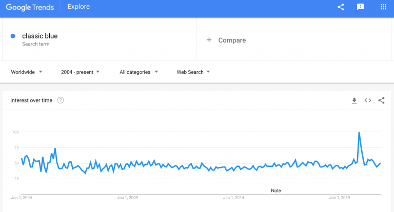 classic-blue-clothing-google-trends-min-768x414-1.png