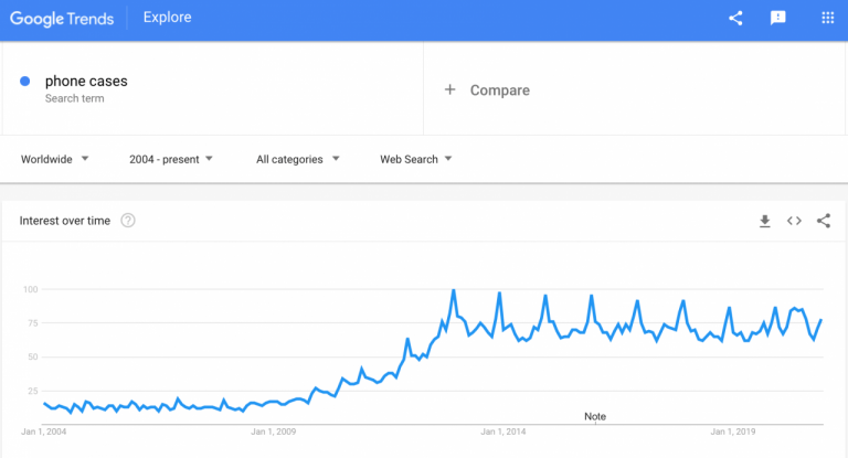 phone-cases-google-trends-min-1280x691-1-768x415.png