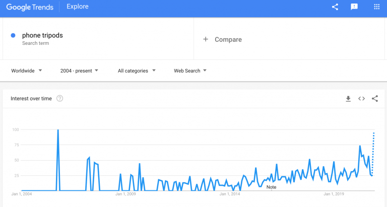 phone-tripods-google-trends-min-768x411.png
