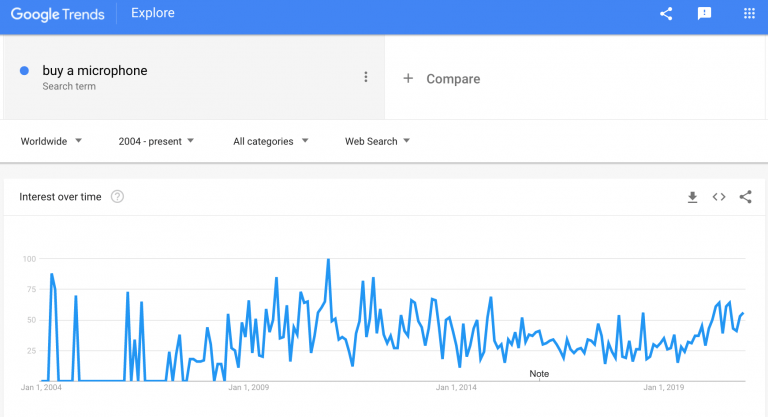portable-microphones-google-trends-min-768x417-1.png