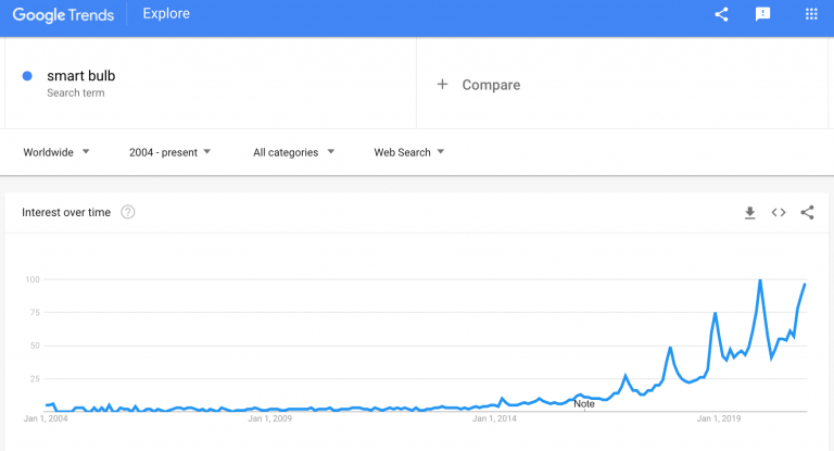 smart-bulb-google-trends-min-768x415-1.png
