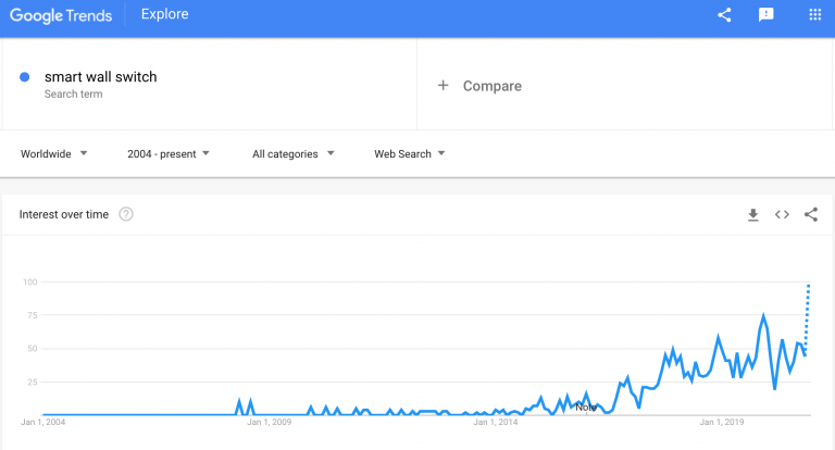 smart-wall-switch-google-trends-min-768x414.png