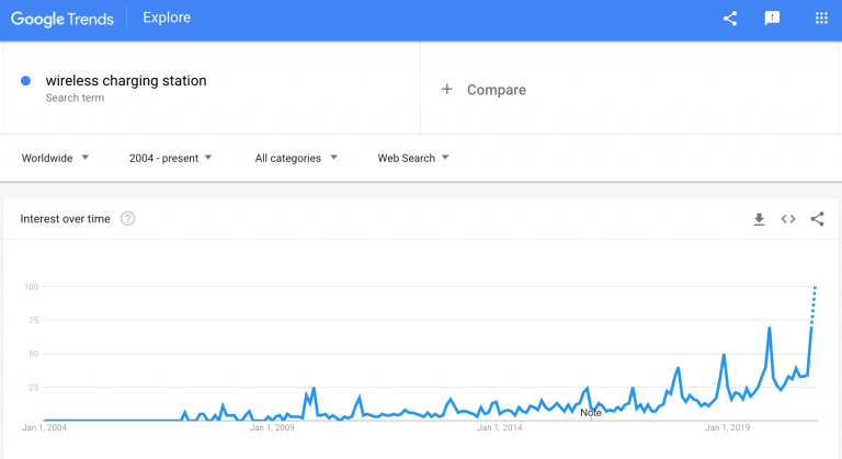 wireless-charging-station-google-trends-min-768x419-1.png