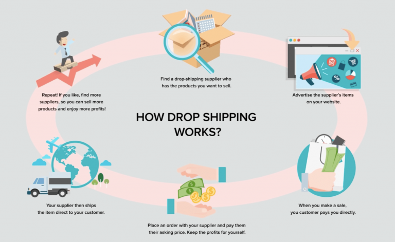 how-dropshipping-works-768x471.png