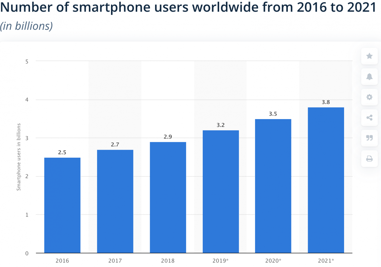 Number-of-smartphone-users-worldwide-1280x899.png