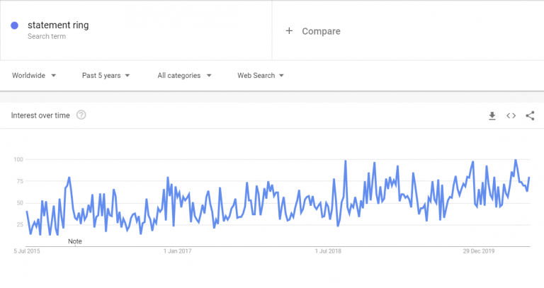Google-Trends-statement-ring-768x407.png