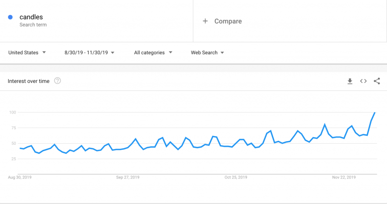 Candles_Google-Trends-768x406.png