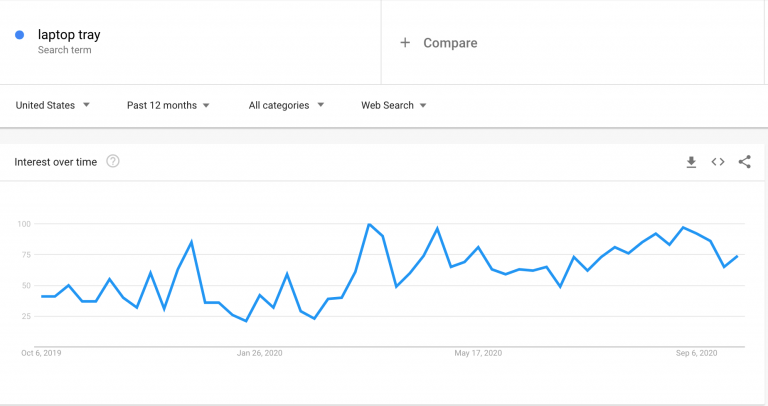 Laptop-tray_Google-Trends-768x406-1.png
