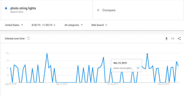 Photo-string-lights_Google-Trends-768x402.png