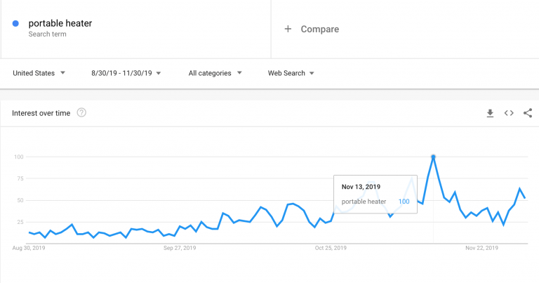 Portable-heater_Google-Trends-768x403-1.png