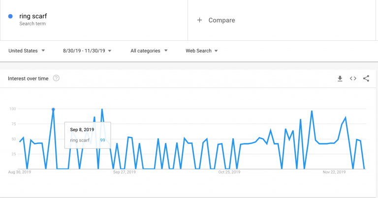 Ring-scarf_Google-Trends-768x403.png