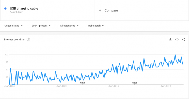 USB-charging-cable_Google-Trends-768x405-1.png