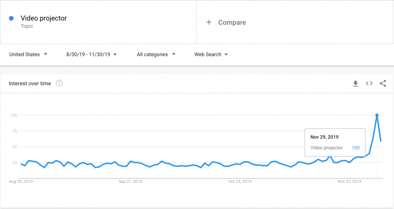 Video-projector_Google-Trends-768x407-1.png
