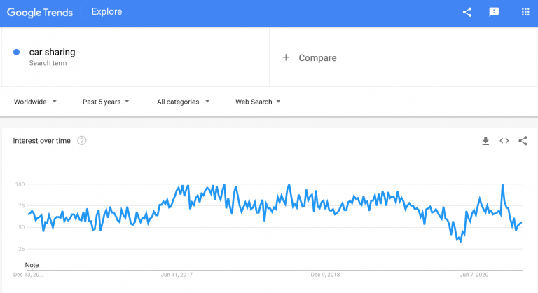 car-sharing-in-google-trends-min-768x418.png