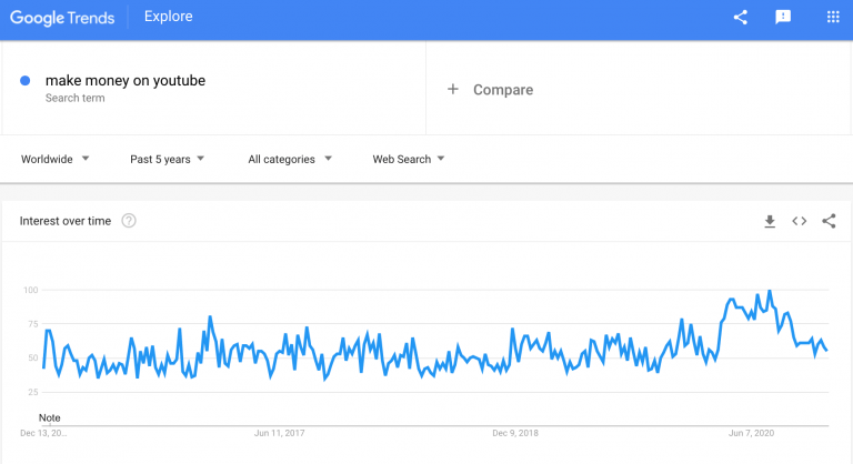 the-popularity-of-make-money-on-YouTube-search-request-min-768x418.png
