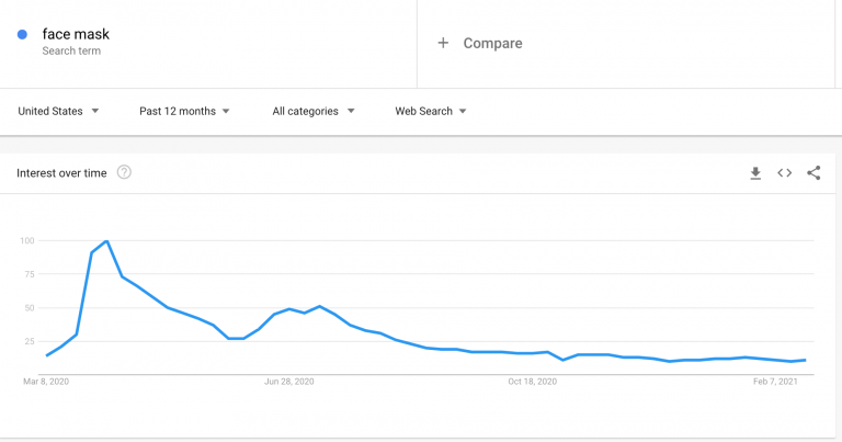 Google-Trends-results-for-a-face-mask-query-768x403.png
