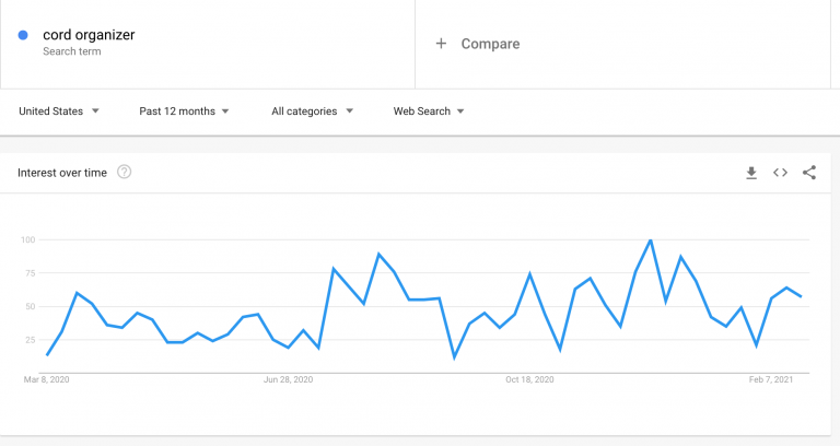 Google-Trends-results-for-cord-organizer-query-768x408.png