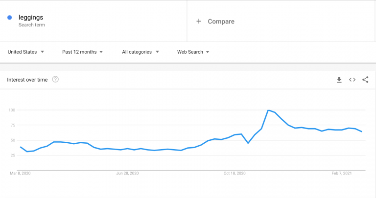 Google-Trends-results-for-the-leggings-query-768x405.png