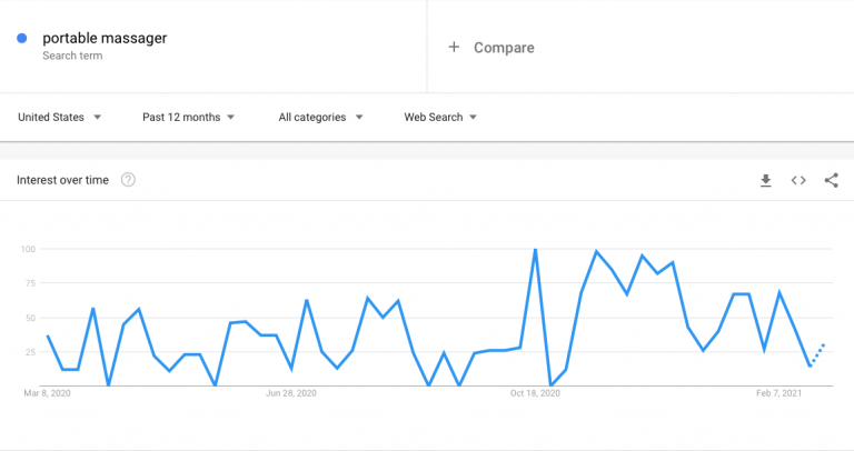 Google-Trends-results-for-the-portable-massager-query-768x406.png
