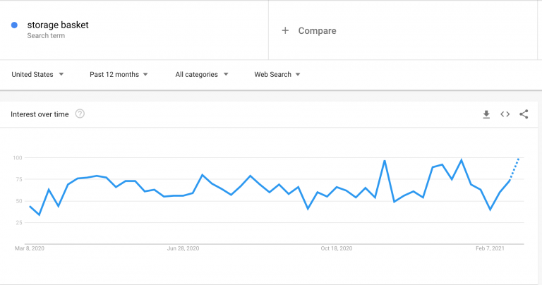Google-Trends-results-for-the-storage-baskets-query-768x404.png