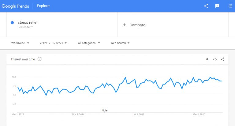 Google-Trends-Stress-relief-768x413.jpg