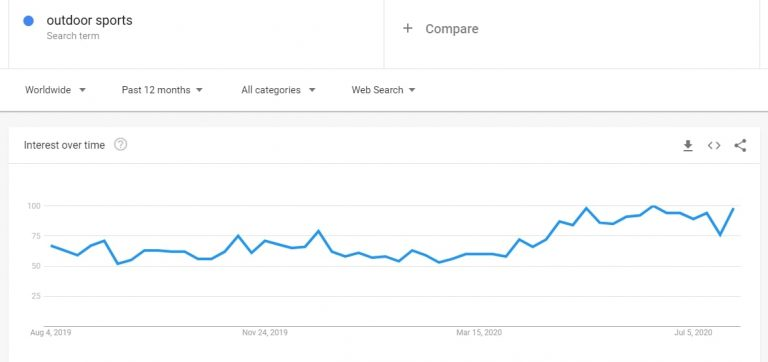 Google-Trends-results-for-outdoor-sports-768x362.jpg