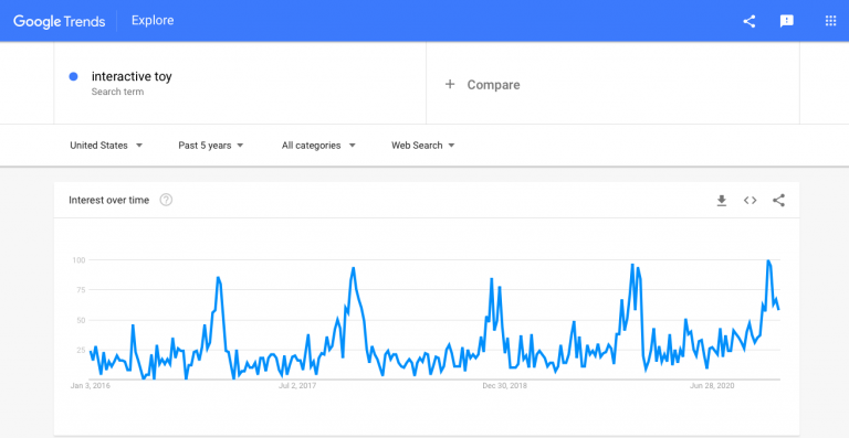 Interactive-toys-Google-Trends-graph-768x397.png