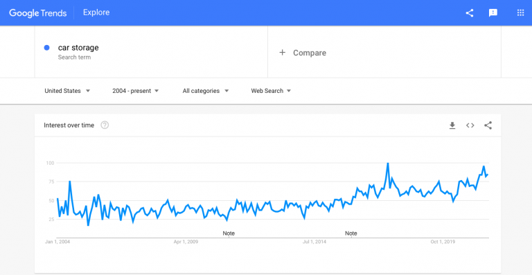 Interest-in-car-interior-organization-as-seen-by-Google-Trends-768x397.png