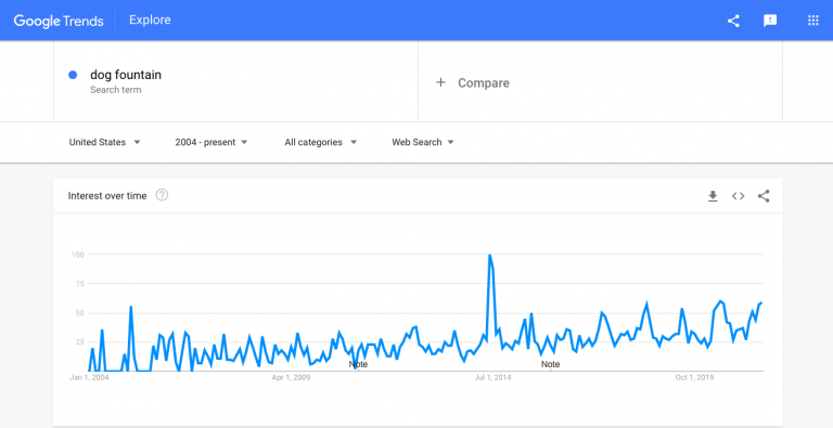 Interest-in-dog-fountains-as-seen-from-Google-Trends-768x395.png