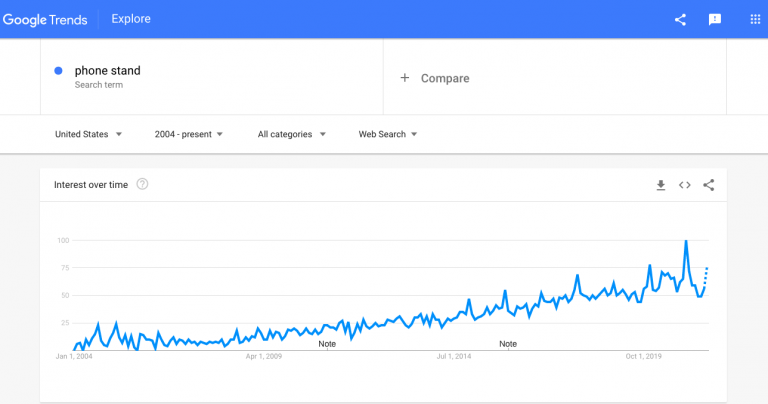 Interest-in-phone-stands-as-seen-by-Google-Trends-768x404.png