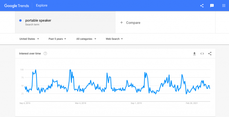 Interest-in-Bluetooth-speakers-as-seen-by-Google-Trends-768x395.png