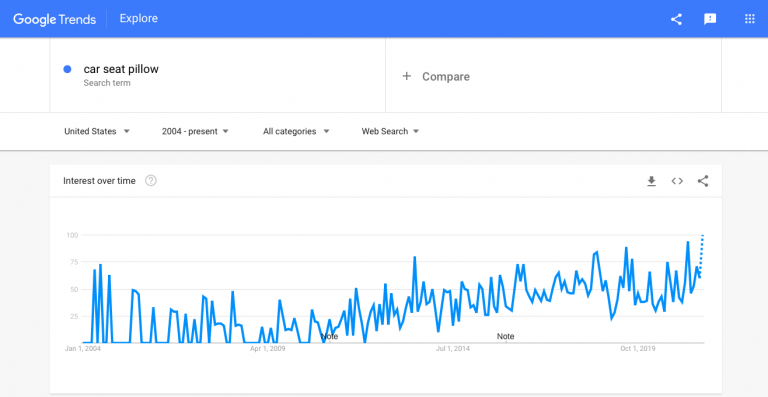 Interest-in-car-pillows_Google-Trends-768x397.png