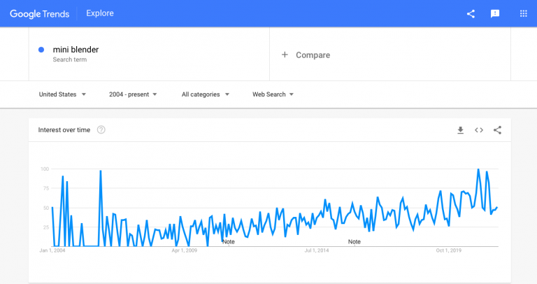 Interest-in-mini-blenders-as-seen-by-Google-Trends-768x406.png